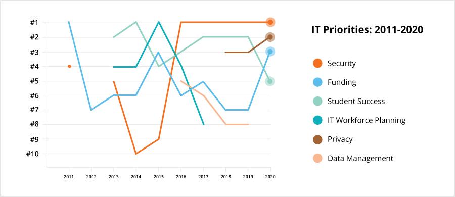 IT Priorities: 2011-2019