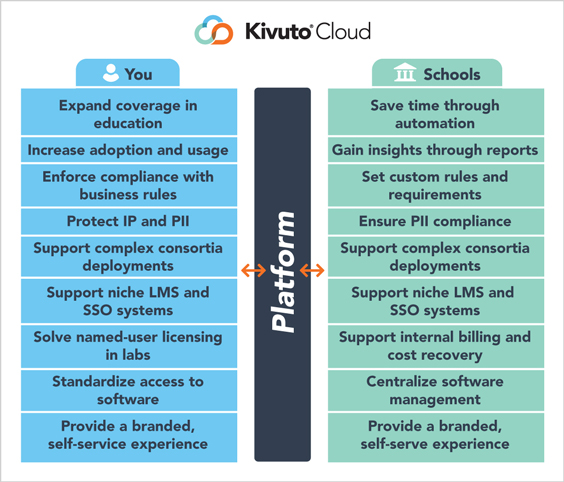 Chart - Title: Our Platform, Body: Kivuto bridges the gap between software vendors and academic institutions.